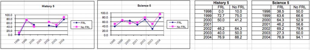 SES data 2004