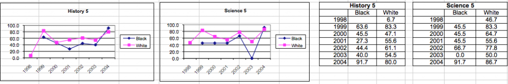 black white data 2004